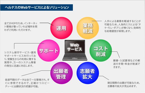 ヘルナスのWebサービスによるソリューション